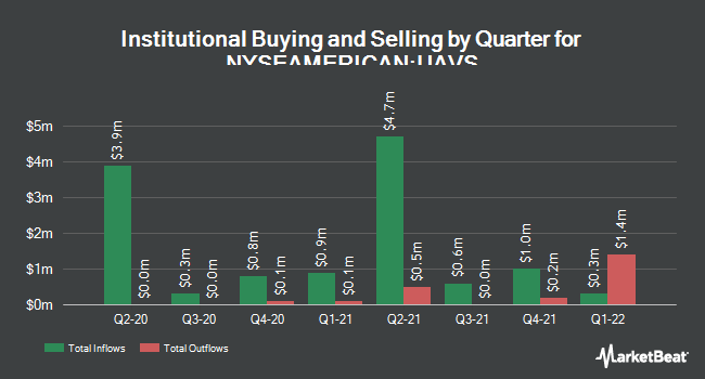 Institutional Ownership by Quarter for AgEagle Aerial Systems (NYSEAMERICAN:UAVS)