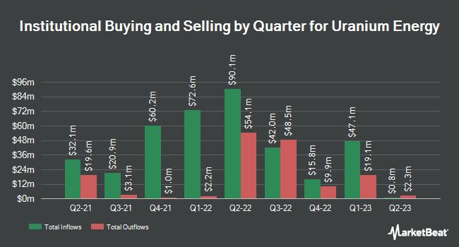 Institutional Ownership by Quarter for Uranium Energy (NYSEAMERICAN:UEC)