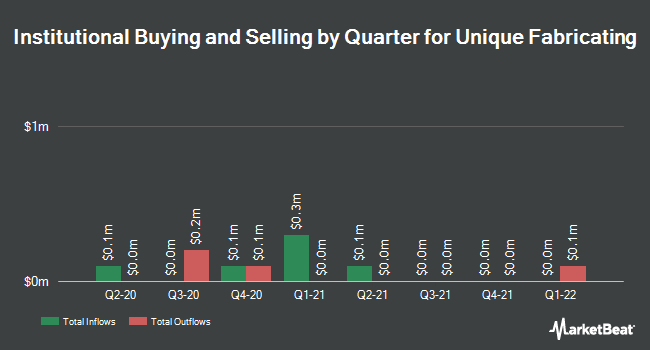 Institutional Ownership by Quarter for Unique Fabricating (NYSEAMERICAN:UFAB)