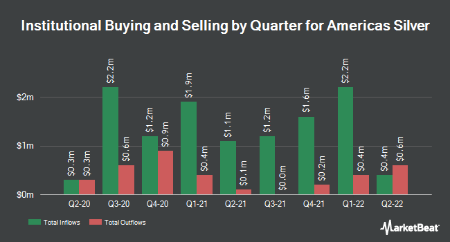 Institutional Ownership by Quarter for Americas Silver (NYSEAMERICAN:USAS)