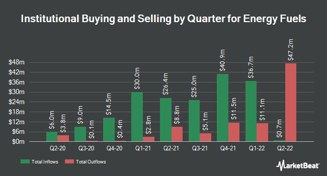 Institutional Ownership by Quarter for Energy Fuels (NYSEAMERICAN:UUUU)