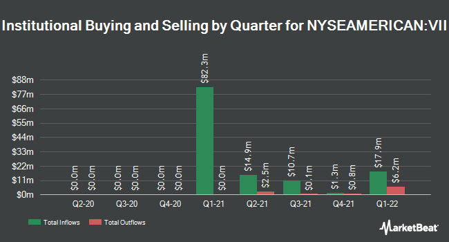Institutional Ownership by Quarter for 7GC & Co. Holdings Inc. (NYSEAMERICAN:VII)