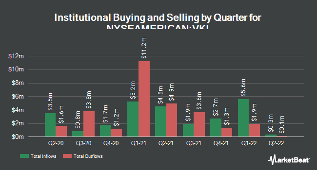 Institutional Ownership by Quarter for Invesco Advantage Municipal Income Tr II (NYSEAMERICAN:VKI)