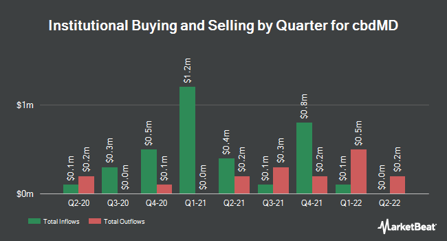 Institutional Ownership by Quarter for cbdMD (NYSEAMERICAN:YCBD)