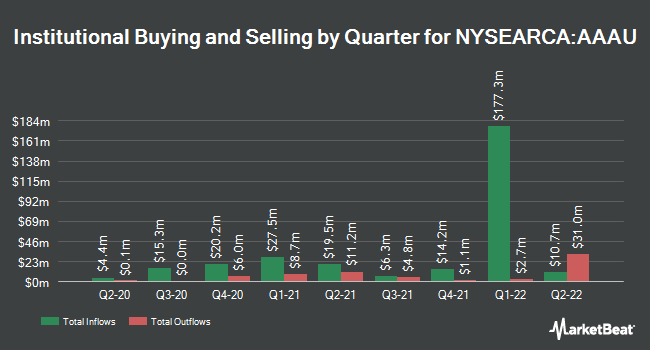 Institutional Ownership by Quarter for Goldman Sachs Physical Gold ETF (NYSEARCA:AAAU)