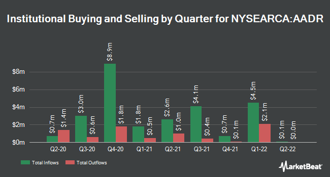 Institutional Ownership by Quarter for AdvisorShares Dorsey Wright ADR ETF (NYSEARCA:AADR)