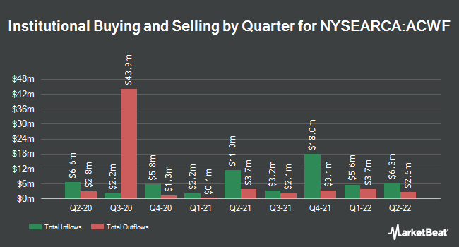 Institutional Ownership by Quarter for iShares Edge MSCI Multifactor Global ETF (NYSEARCA:ACWF)