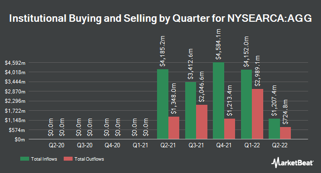 Institutional Ownership by Quarter for iShares Core U.S. Aggregate Bond ETF (NYSEARCA:AGG)