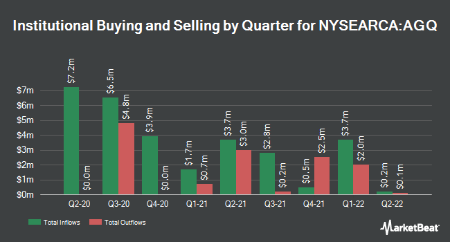 Institutional Ownership by Quarter for ProShares Ultra Silver (NYSEARCA:AGQ)