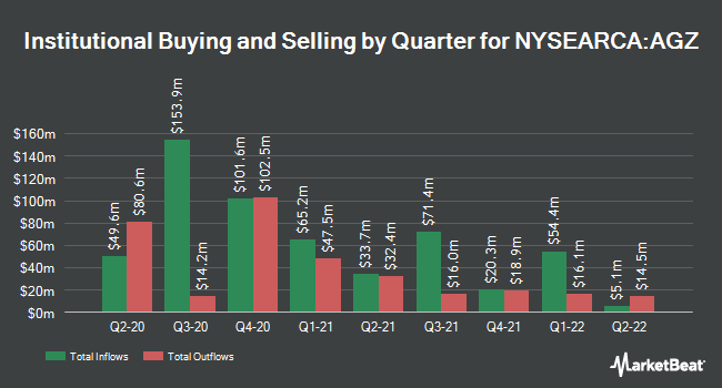 Institutional Ownership by Quarter for iShares Agency Bond ETF (NYSEARCA:AGZ)