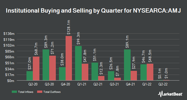 Institutional Ownership by Quarter for JPMorgan Alerian MLP Index ETN (NYSEARCA:AMJ)