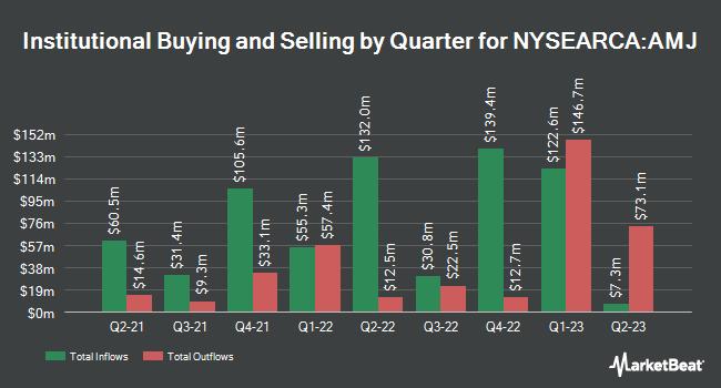 Institutional Ownership by Quarter for JPMorgan Alerian MLP Index ETN (NYSEARCA:AMJ)