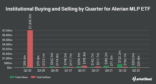 Institutional Ownership by Quarter for Alerian MLP (NYSEARCA:AMLP)