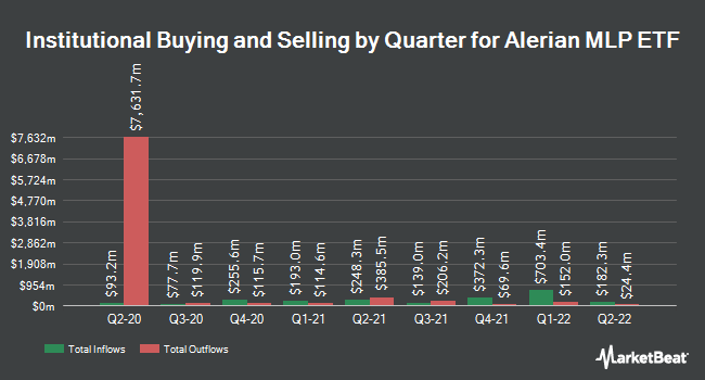 Institutional Ownership by Quarter for Alerian MLP ETF (NYSEARCA:AMLP)