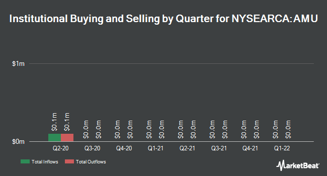 Institutional Ownership by Quarter for ETRACS Alerian MLP Index ETN (NYSEARCA:AMU)