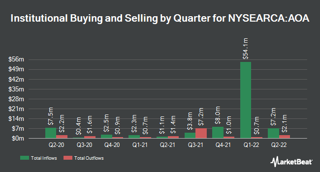 Institutional Ownership by Quarter for iShares Core Aggressive Allocation ETF (NYSEARCA:AOA)