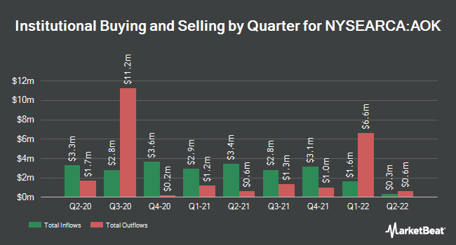 Institutional Ownership by Quarter for iShares Core Conservative Allocation ETF (NYSEARCA:AOK)