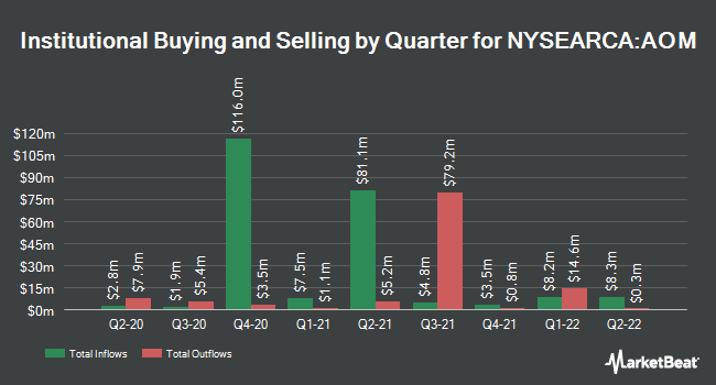Institutional Ownership by Quarter for iShares Core Moderate Allocation ETF (NYSEARCA:AOM)