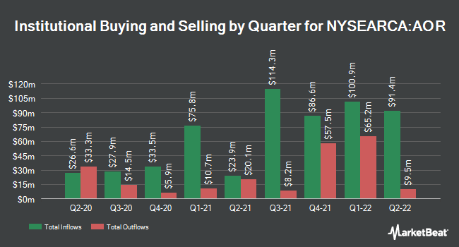 Institutional Ownership by Quarter for iShares Core Growth Allocation ETF (NYSEARCA:AOR)