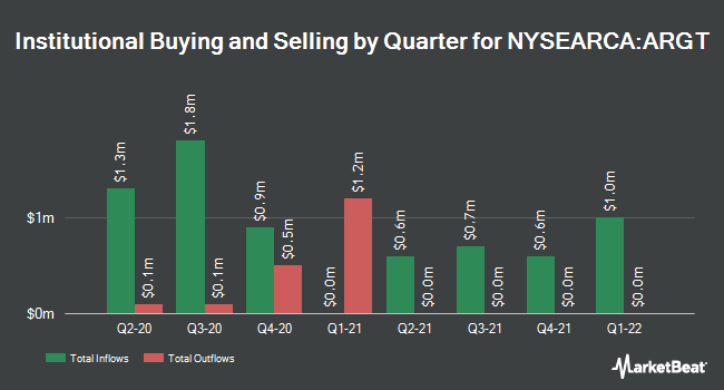Institutional Ownership by Quarter for Global X MSCI Argentina ETF (NYSEARCA:ARGT)