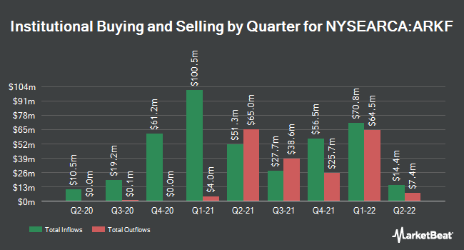 Institutional Ownership by Quarter for ARK Fintech Innovation ETF (NYSEARCA:ARKF)