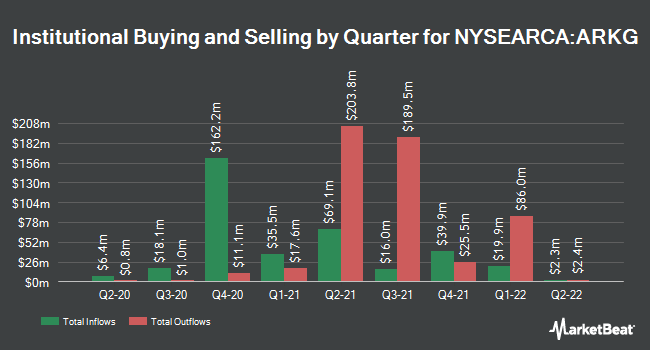 Institutional Ownership by Quarter for ARK Genomic Revolution ETF (NYSEARCA:ARKG)
