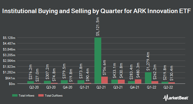 Institutional Ownership by Quarter for ARK Innovation ETF (NYSEARCA:ARKK)
