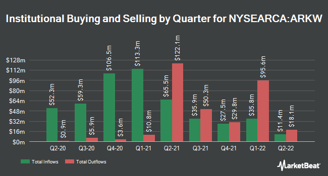 Institutional Ownership by Quarter for ARK Web x.0 ETF (NYSEARCA:ARKW)