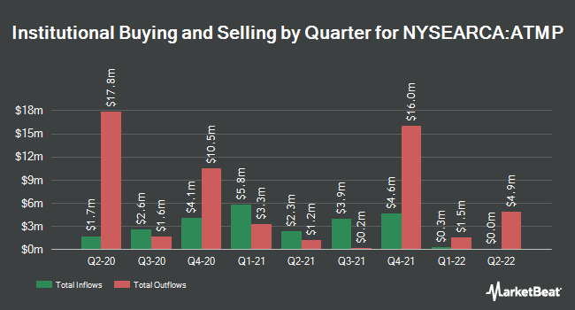 Institutional Ownership by Quarter for Barclays ETN+ Select MLP ETNs (NYSEARCA:ATMP)