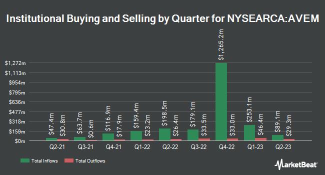 Institutional Ownership by Quarter for Avantis Emerging Markets Equity ETF (NYSEARCA:AVEM)