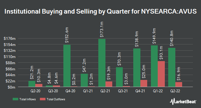 Institutional Ownership by Quarter for Avantis U.S. Equity ETF (NYSEARCA:AVUS)