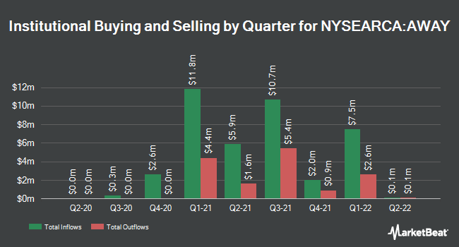 Institutional Ownership by Quarter for ETFMG Travel Tech ETF (NYSEARCA:AWAY)