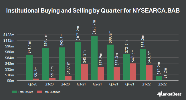 Institutional Ownership by Quarter for Invesco Taxable Municipal Bond ETF (NYSEARCA:BAB)