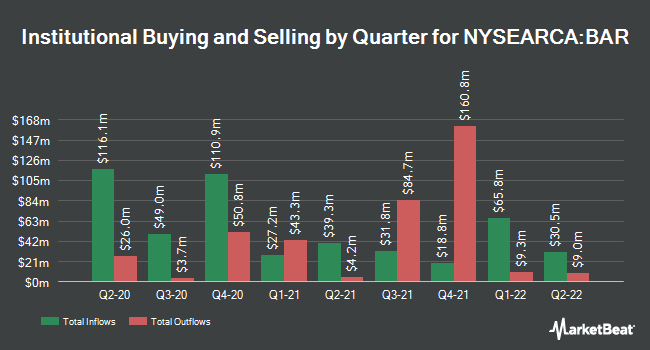 Institutional Ownership by Quarter for Graniteshares Gold Trust (NYSEARCA:BAR)