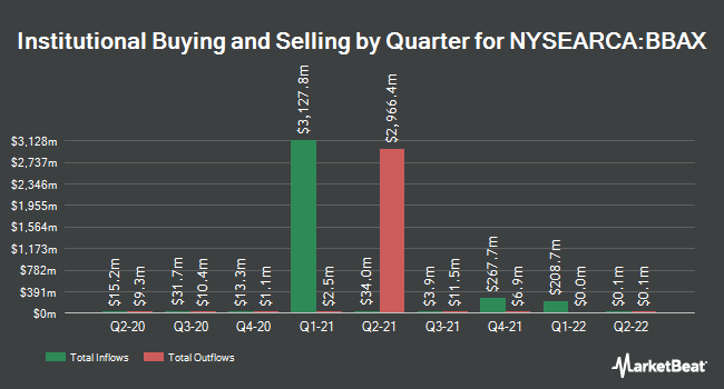 Institutional Ownership by Quarter for JPMorgan BetaBuilders Developed Asia ex-Japan ETF (NYSEARCA:BBAX)