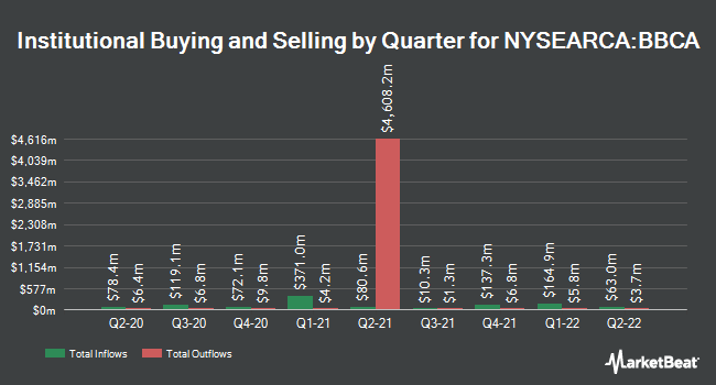 Institutional Ownership by Quarter for JPMorgan BetaBuilders Canada ETF (NYSEARCA:BBCA)