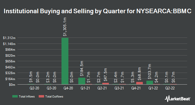 Institutional Ownership by Quarter for JPMorgan BetaBuilders U.S. Mid Cap Equity ETF (NYSEARCA:BBMC)
