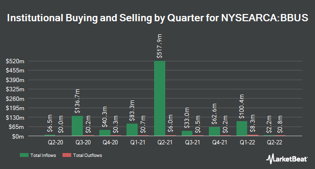 Institutional Ownership by Quarter for JPMorgan BetaBuilders U.S. Equity ETF (NYSEARCA:BBUS)