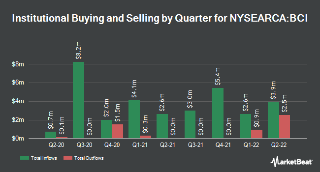 Institutional Ownership by Quarter for Aberdeen Standard Bloomberg All Commodity Strategy K-1 Free ETF (NYSEARCA:BCI)