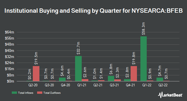 Institutional Ownership by Quarter for Innovator S&P 500 Buffer ETF - February (NYSEARCA:BFEB)