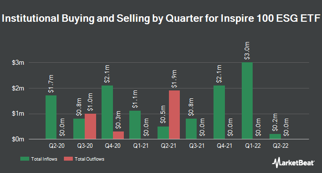 Institutional Ownership by Quarter for Inspire 100 ETF (NYSEARCA:BIBL)