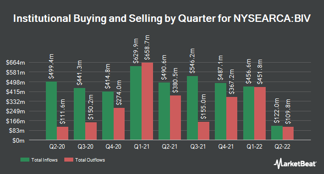 Institutional Ownership by Quarter for Vanguard Intermediate-Term Bond ETF (NYSEARCA:BIV)