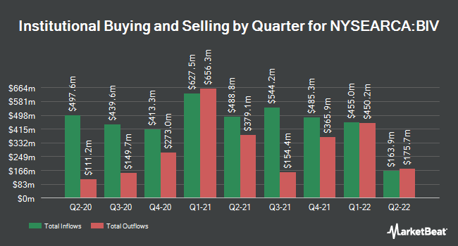 Institutional Ownership by Quarter for Vanguard Intermediate-Term Bond Index Fund ETF Shares (NYSEARCA:BIV)