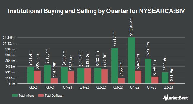 Institutional Ownership by Quarter for Vanguard Intermediate-Term Bond ETF (NYSEARCA:BIV)