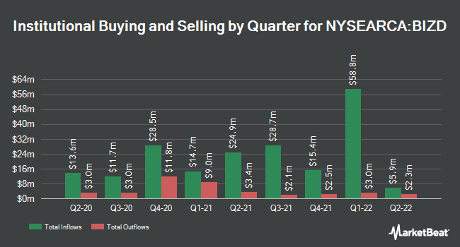 Institutional Ownership by Quarter for VanEck Vectors BDC Income ETF (NYSEARCA:BIZD)