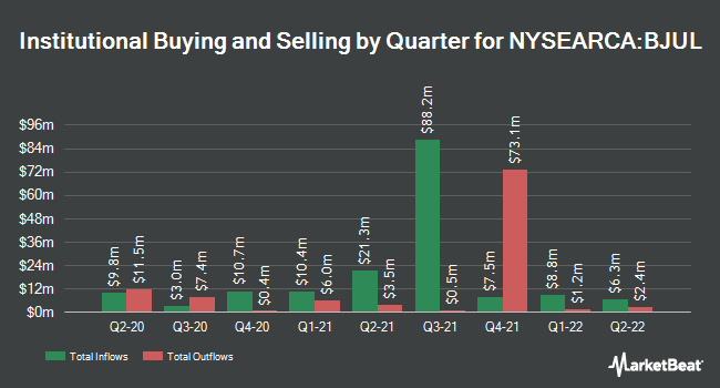Institutional Ownership by Quarter for Innovator S&P 500 Buffer ETF (NYSEARCA:BJUL)