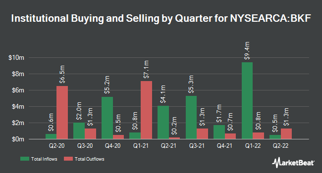 Institutional Ownership by Quarter for iShares MSCI BRIC ETF (NYSEARCA:BKF)
