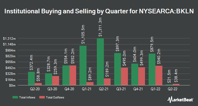 Institutional Ownership by Quarter for Invesco Senior Loan ETF (NYSEARCA:BKLN)