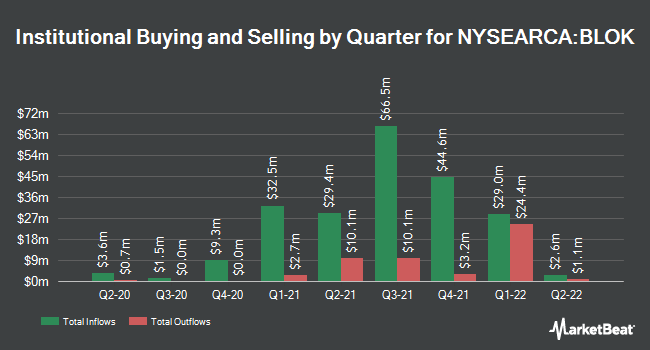 Institutional Ownership by Quarter for Amplify Transformational Data Sharing ETF (NYSEARCA:BLOK)
