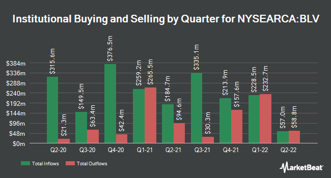 Institutional Ownership by Quarter for Vanguard Long-Term Bond ETF (NYSEARCA:BLV)